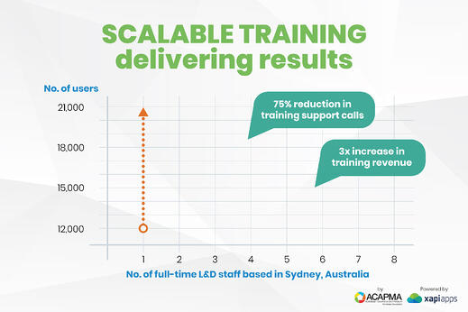 Scalable Retail Training
