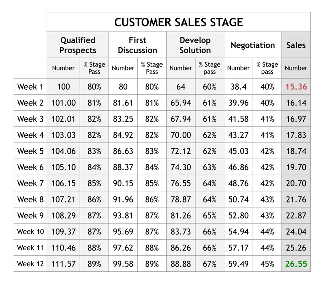 customer_sales_stage